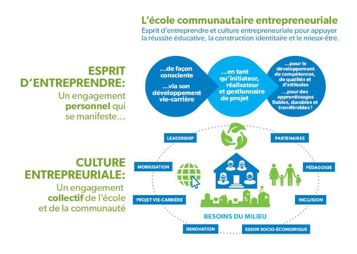 ecole communautaire entrepreneuriale stat